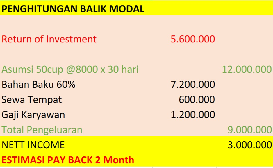 Return of Investment Kedai Nyoklat